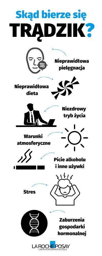 Skąd bierze się trądzik - infografika   La Roche-Posay