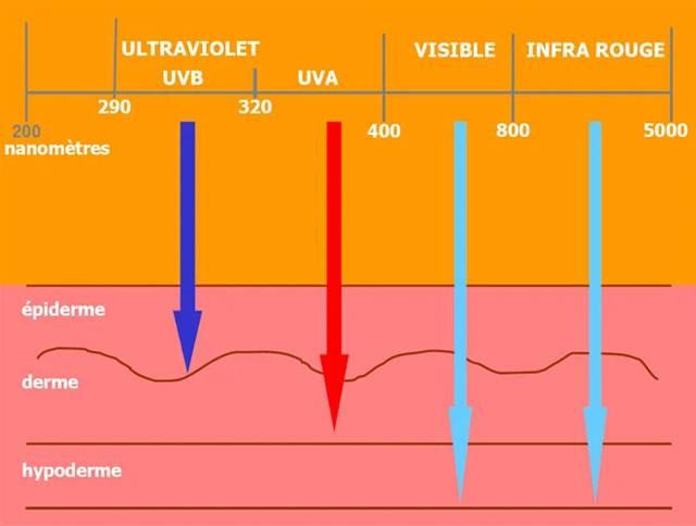 Promieniowanie UVA